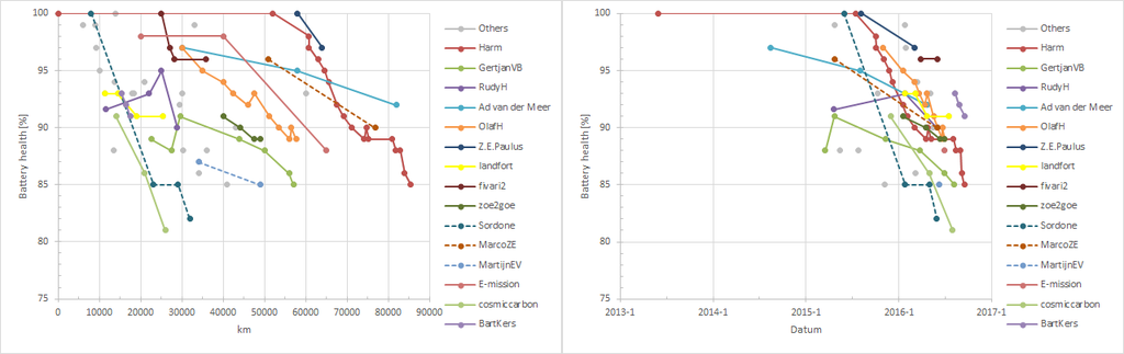 Battery degradation 12_zpshjgbwxdt.png