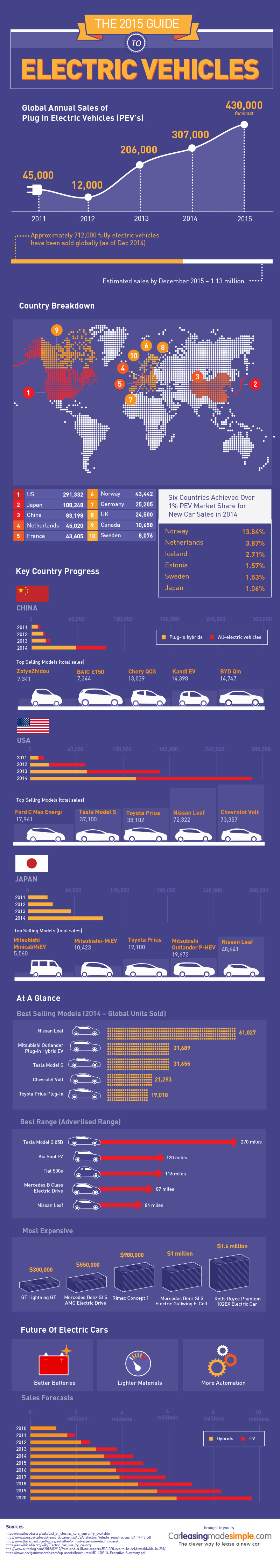 electric-cars-infographic-2014-2015.jpg