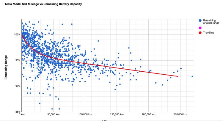 tesla-battery-degradation-data-points-chart-750x407.jpg