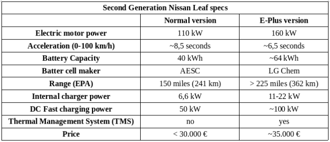 second-generation-nissan-leaf-specs.png