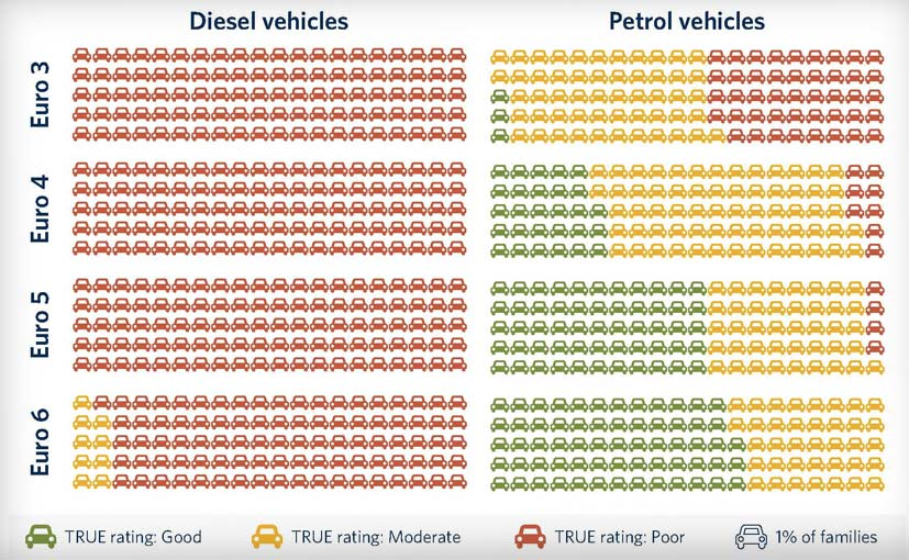 new-euro-6-diesel-cars-polluting_625x300_1528280275510.jpg
