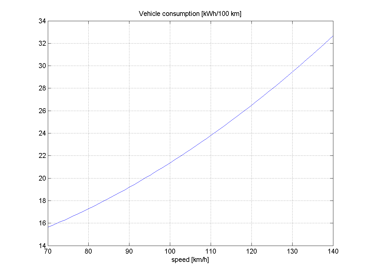 vehicle_consumption_kmh.png