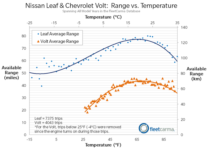 leafandvolt_range_cold_weather_fleetcarma.png