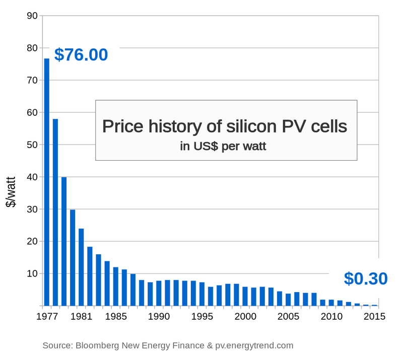 Price_history_of_silicon_PV_cells_since_1977.svg.png